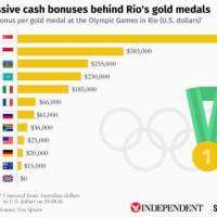 Πόσα χρήματα παίρνουν οι αθλητές αν κερδίσουν χρυσό μετάλλιο στους Ολυμπιακούς Αγώνες;