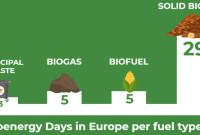 Ευρωπαϊκή Ημέρα Βιοενέργειας – Ανακοίνωση του Cluster Βιοενέργειας και Περιβάλλοντος Δυτικής Μακεδονίας