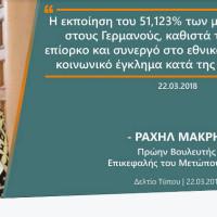 Η Ραχήλ Μακρή για τον Θ. Καρυπίδη σχετικά με τη ΔΕΗ: «Επίορκος και συνεργός στο εθνικό έγκλημα κατά της Δ. Μακεδονίας»