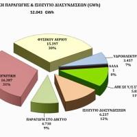 Λ. Μαλούτας: «Η τύχη (!) του τοπικού πόρου στο νομοσχέδιο για το ξεπούλημα της ΔΕΗ»
