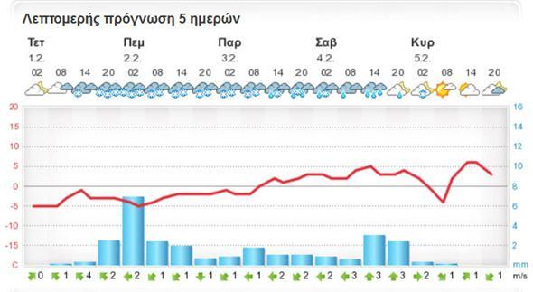 foreca1111