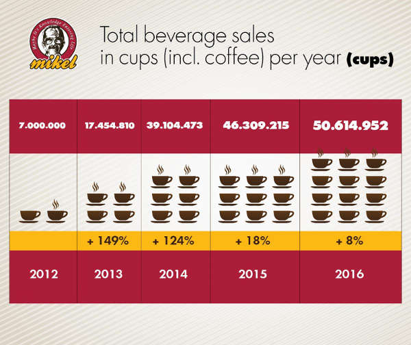 infographic-cups