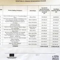 Δυτική Μακεδονία: Με απόφαση του Περιφερειάρχη εντάσσονται στο ΠΑΑ έργα αγροτικής οδοποιίας 1,838 εκ. ευρώ