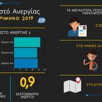 Τα πρωτεία στα ποσοστά ανεργίας κρατάει η Δυτική Μακεδονία – Δείτε αναλυτικά τα στοιχεία