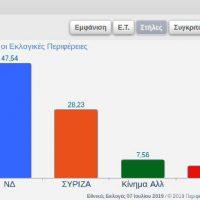 Τα πρώτα συγκεντρωτικά αποτελέσματα στη Δυτική Μακεδονία