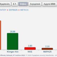 Τα αποτελέσματα στο 1 από τα 2 εκλογικά τμήματα στον Μεταξά Κοζάνης