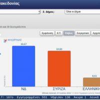 Τα εκλογικά αποτελέσματα στο 11% της καταμέτρησης στην Π.Ε. Φλώρινας