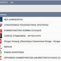 Από το Βόιο Κοζάνης το πρώτο εκλογικό αποτέλεσμα Πανελλαδικά