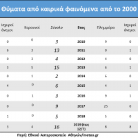 182 θύματα από έντονα καιρικά γεγονότα στην Ελλάδα από το 2000