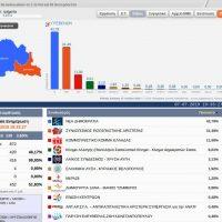 Αποτελέσματα σε 5 από τα 130 Εκλογικά Τμήματα της Π.Ε. Γρεβενών