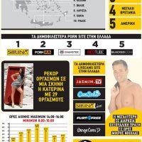 Στην 6η θέση η Κοζάνη στην αναζήτηση Ελληνικού πορνό στο διαδίκτυο – Δείτε τα στοιχεία της έρευνας