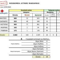 Δείτε την ημερήσια αναφορά κρουσμάτων κορονοϊού από τα Νοσοκομεία της Δυτικής Μακεδονίας