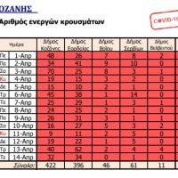Από ποιους Δήμους της Π.Ε. Κοζάνης προέρχονται τα χθεσινά 67 κρούσματα κορονοϊού