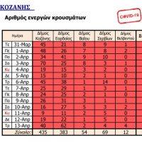 Από τον Δήμο Εορδαίας τα περισσότερα από τα 112 χθεσινά κρούσματα κορονοϊού της Π.Ε. Κοζάνης – Δείτε την κατανομή