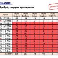 Από ποιους Δήμους της Π.Ε. Κοζάνης προέρχονται τα 62 χθεσινά κρούσματα κορονοϊού