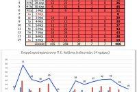 Από ποιους Δήμους της Π.Ε. Κοζάνης προέρχονται τα συνολικά 47 κρούσματα κορονοϊού του Σαββατοκύριακου