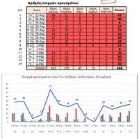 Από τον Δήμο Εορδαίας προέρχονται τα περισσότερα από τα χθεσινά 42 κρούσματα κορονοϊού της Π.Ε. Κοζάνης – Δείτε την κατανομή