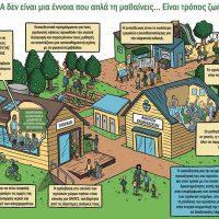 Περιφερειακή Διεύθυνση Εκπαίδευσης Δυτικής Μακεδονίας: «Ολιστική Προσέγγιση της Βιωσιμότητας (Sustainability)/Αειφορίας στη σχολική μονάδα»
